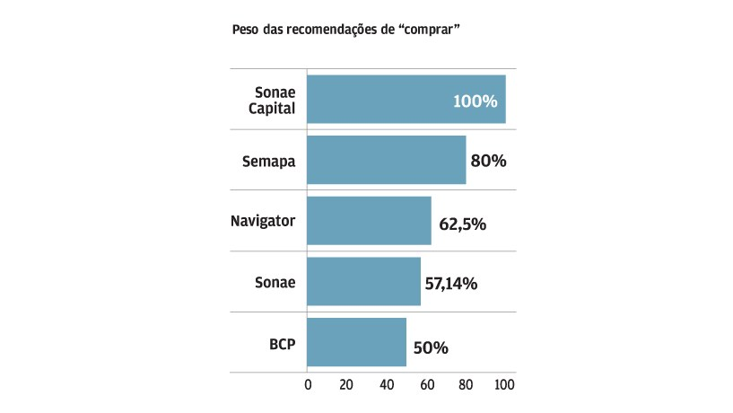 Sonae Capital é a preferida